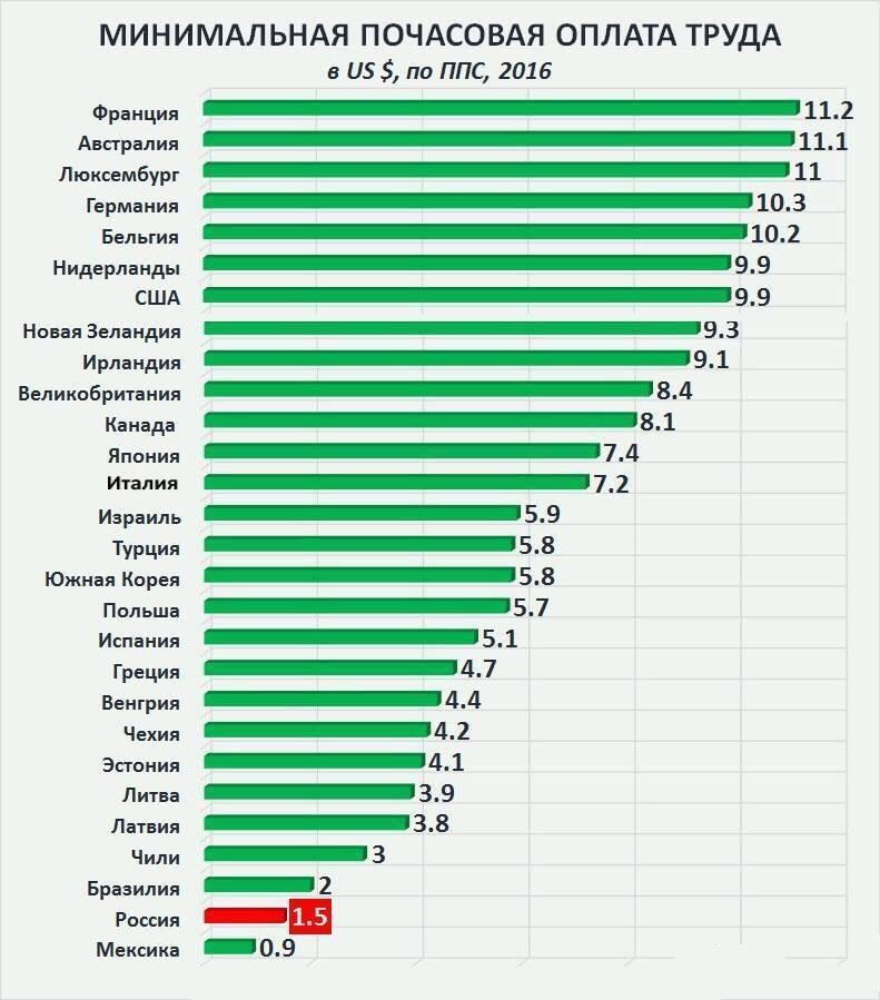 """ЕГЭ для Министров """"нового"""" Правительства РФ!"""